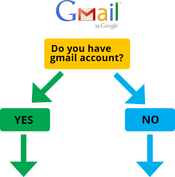 United Smiles | Do you have a Gmail account - Dentist Mernda