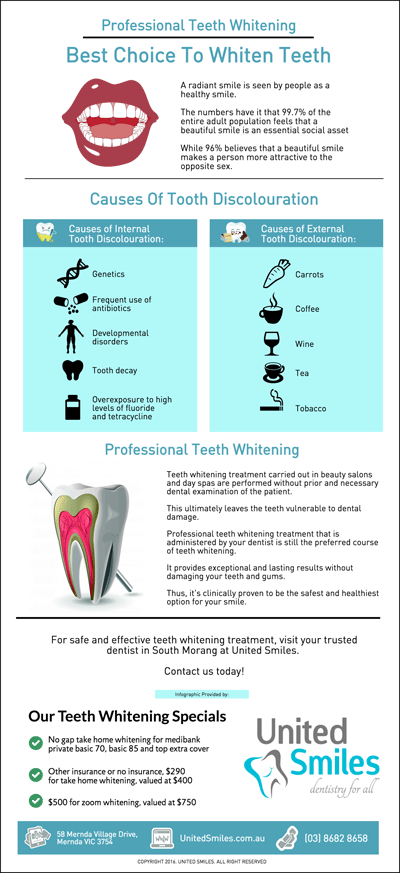 Professional-Teeth-Whitening-in-South-Morang-Best-Choice-To-Whiten-Teeth-